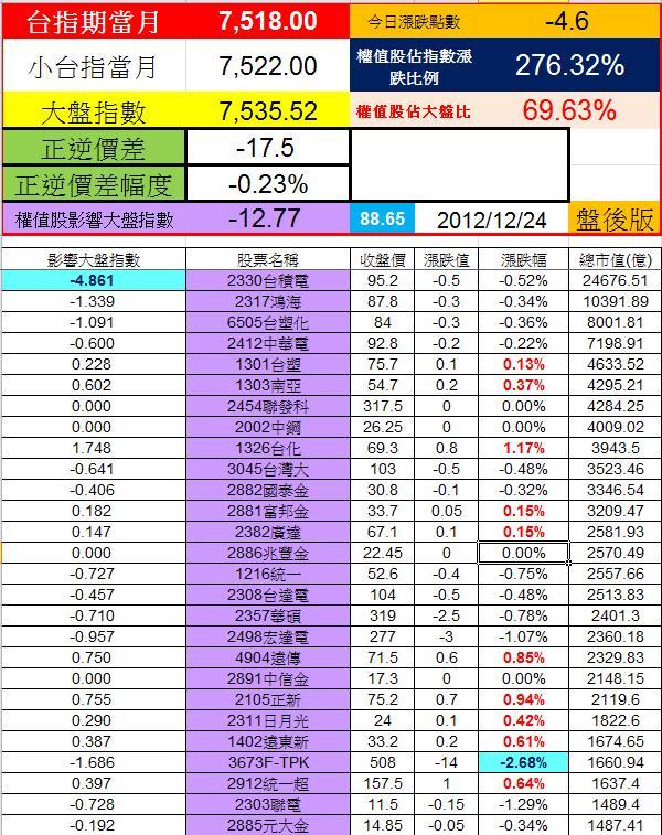 20121224權值股概況