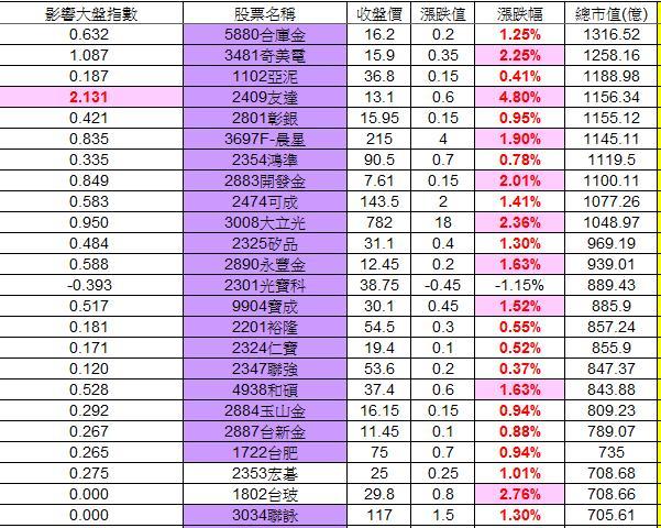 20121225權值股概況_02