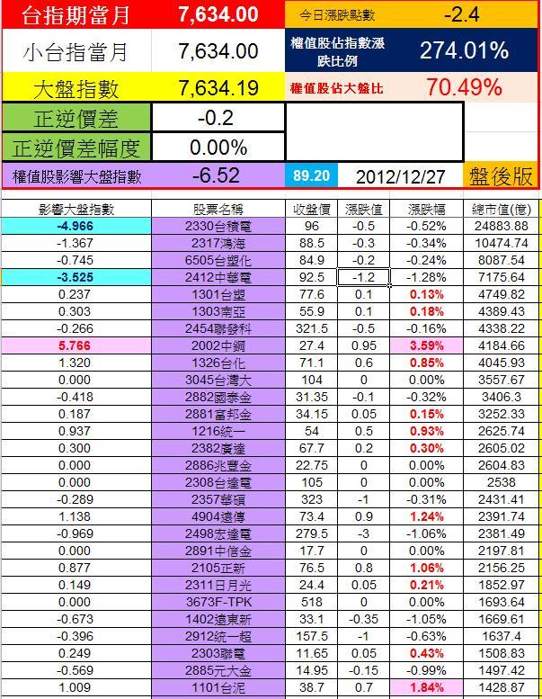 20121226權值股概況