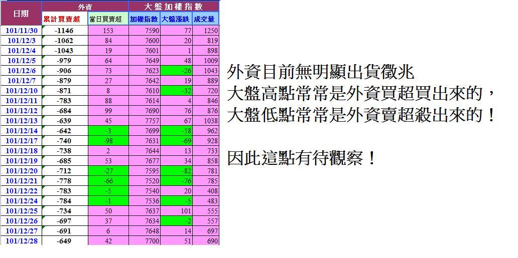 尤里卡週報(12)---2013年初是多頭逃命時刻?!_10