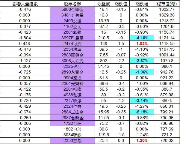 20130104權值股概況_02