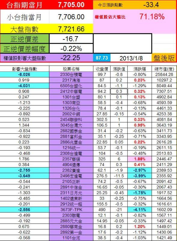 20130108權值股概況
