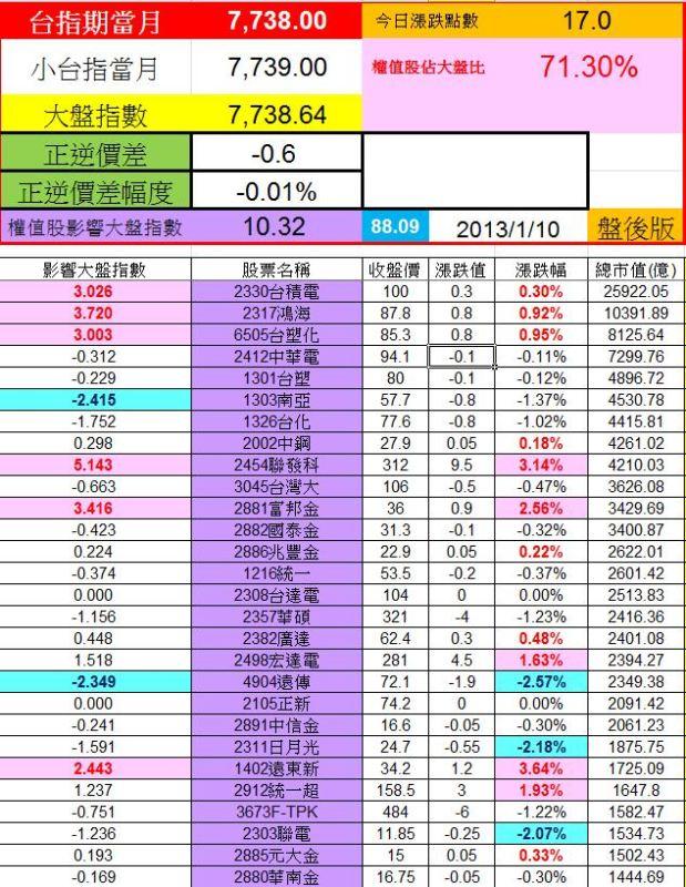 20130109權值股概況