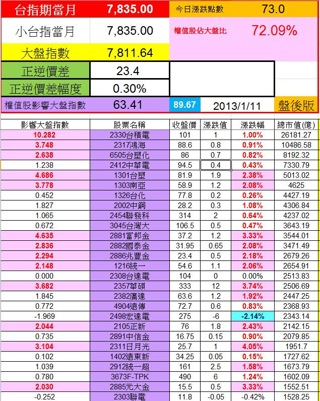 20130110權值股概況
