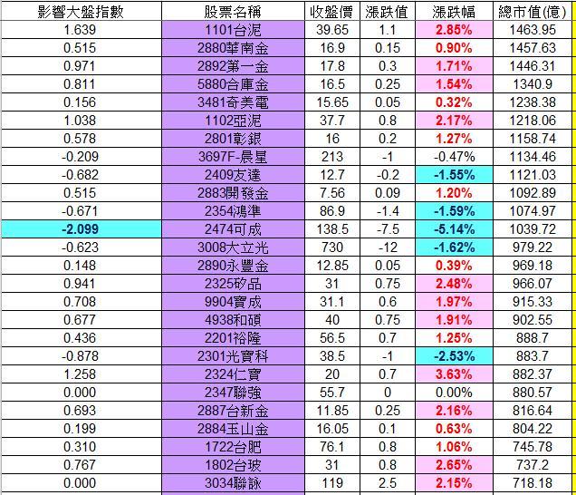 20130110權值股概況_02