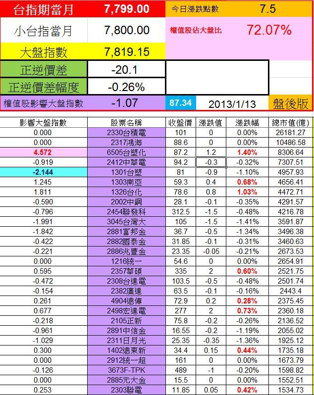 20130111權值股概況