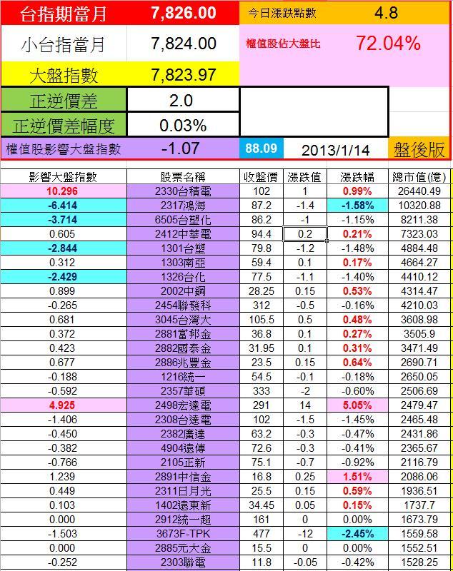 20130114權值股概況