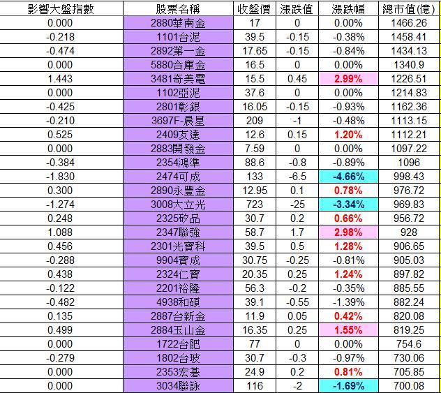 20130114權值股概況_02