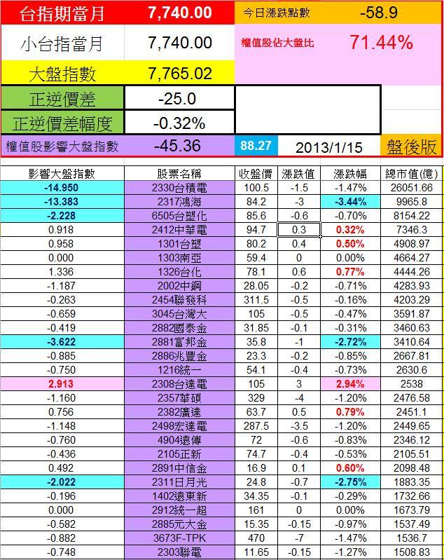 20130115權值股概況