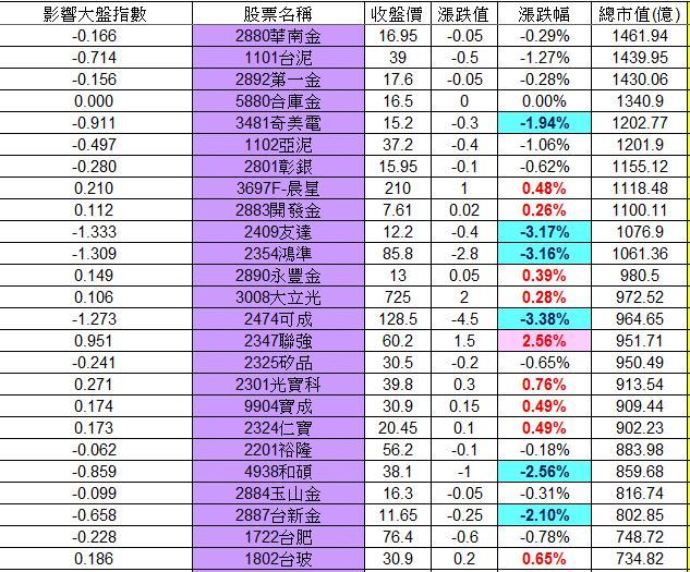 20130115權值股概況_02