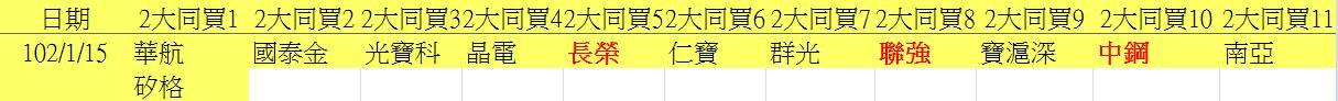 20130115權值股概況_03