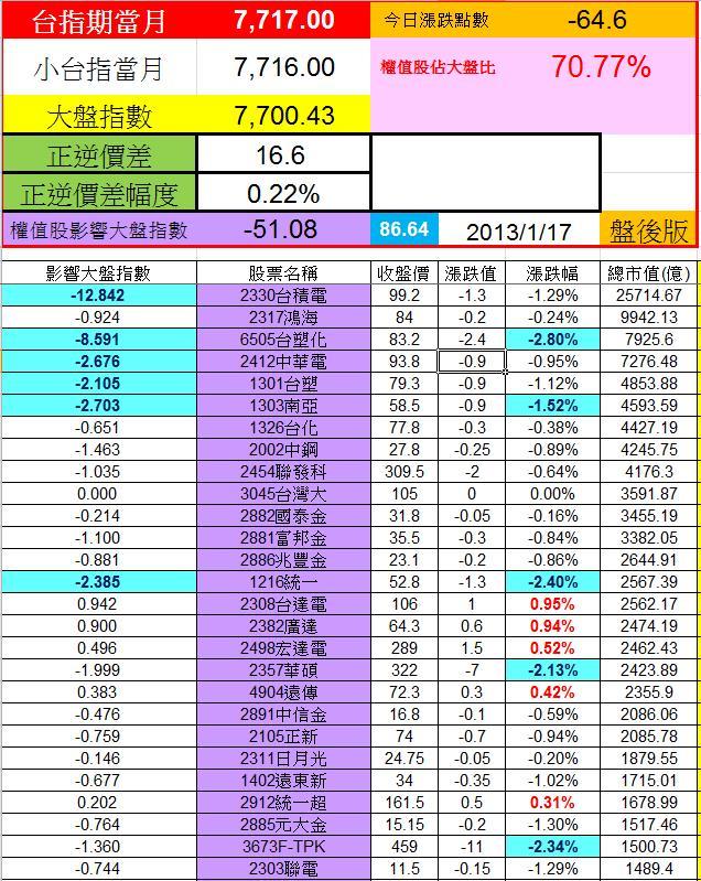 20130116權值股概況