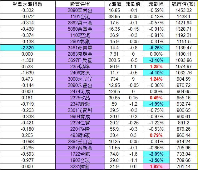 20130116權值股概況_02