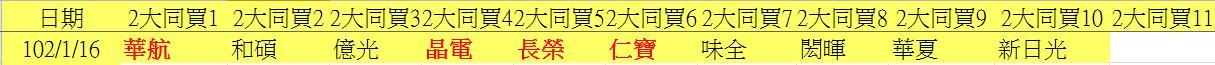 20130116權值股概況_03