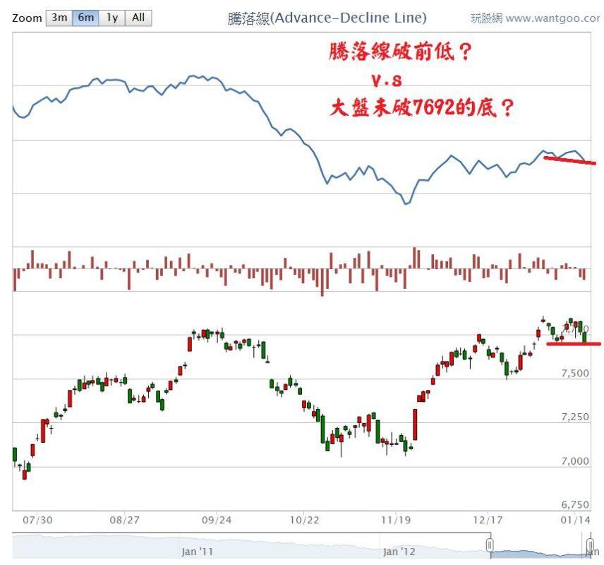 20130116騰落線破前低?
