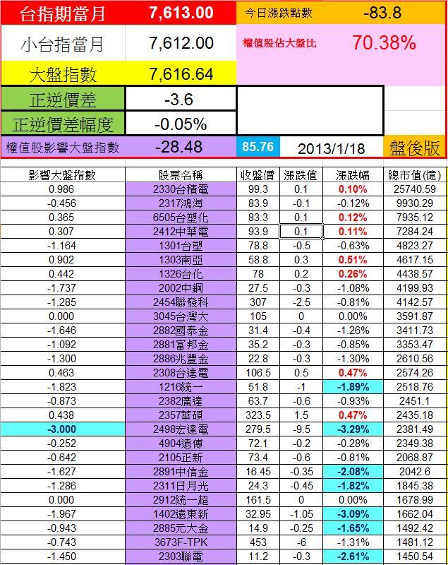 20130117權值股概況