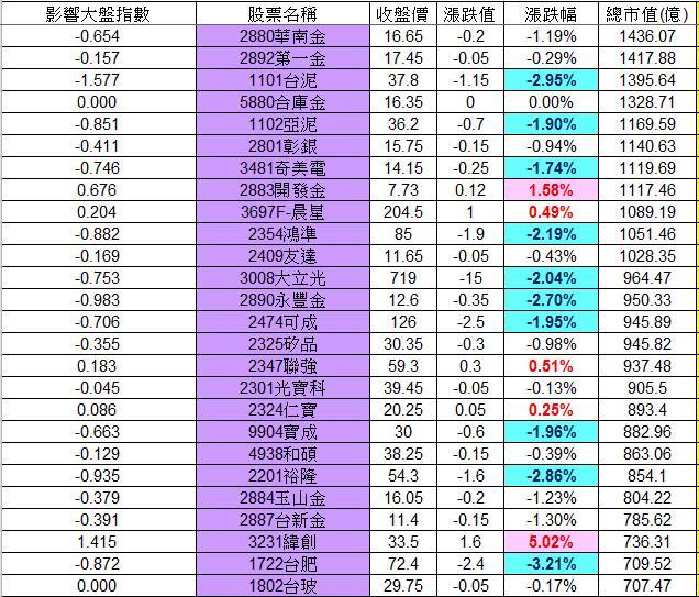 20130117權值股概況_02