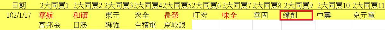 20130117權值股概況_03