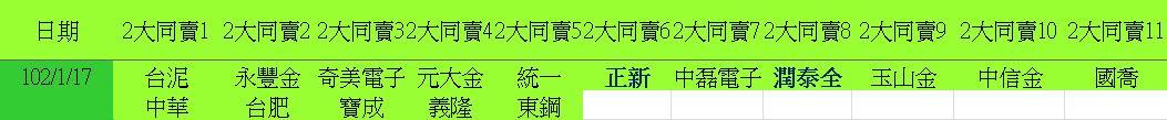 20130117權值股概況_04
