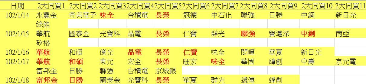 20130118權值股概況_03