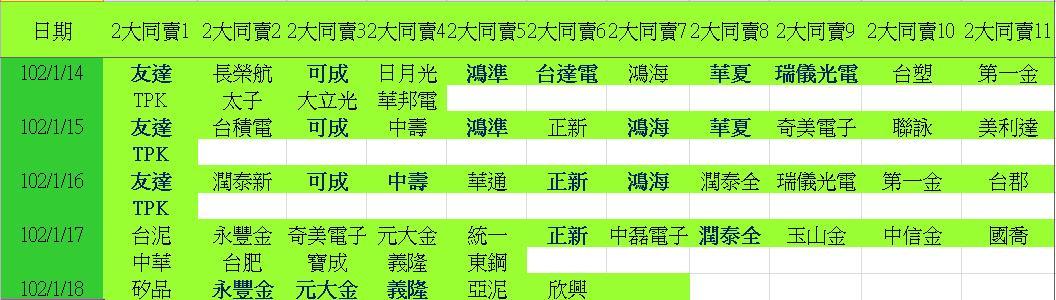 20130118權值股概況_04
