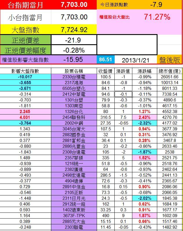 20130121權值股概況