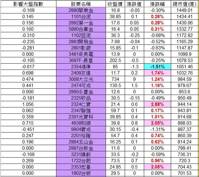 20130121權值股概況_02