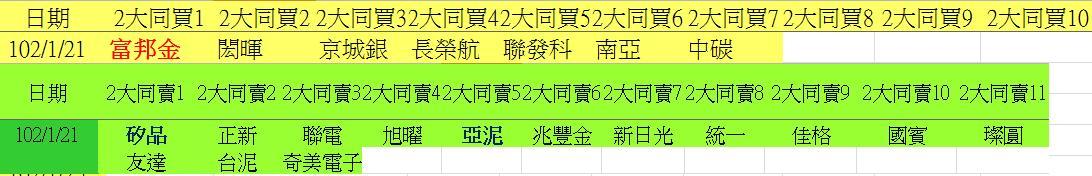20130121權值股概況_03