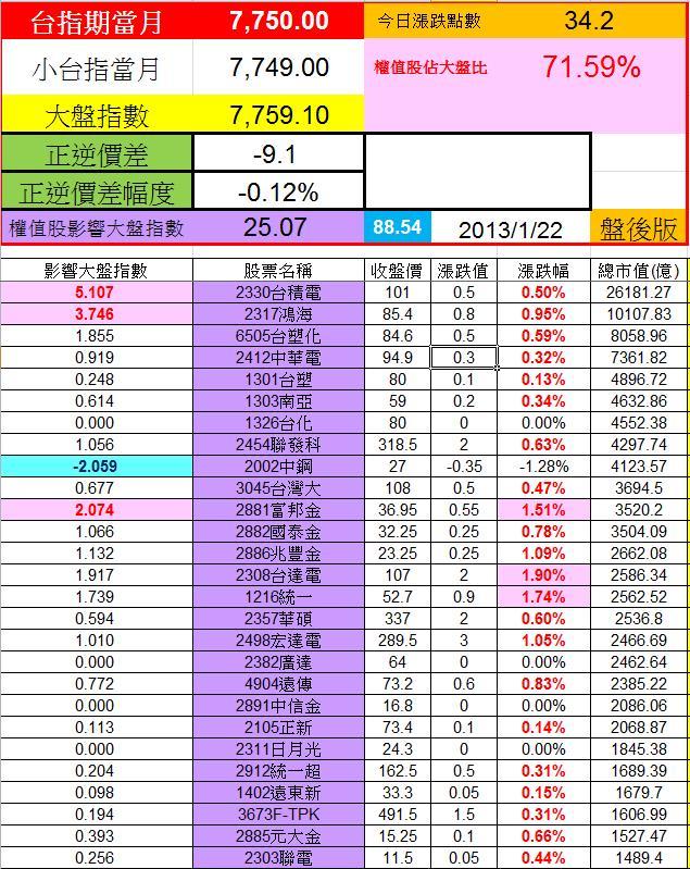 20130122權值股概況