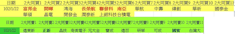 20130122權值股概況_03