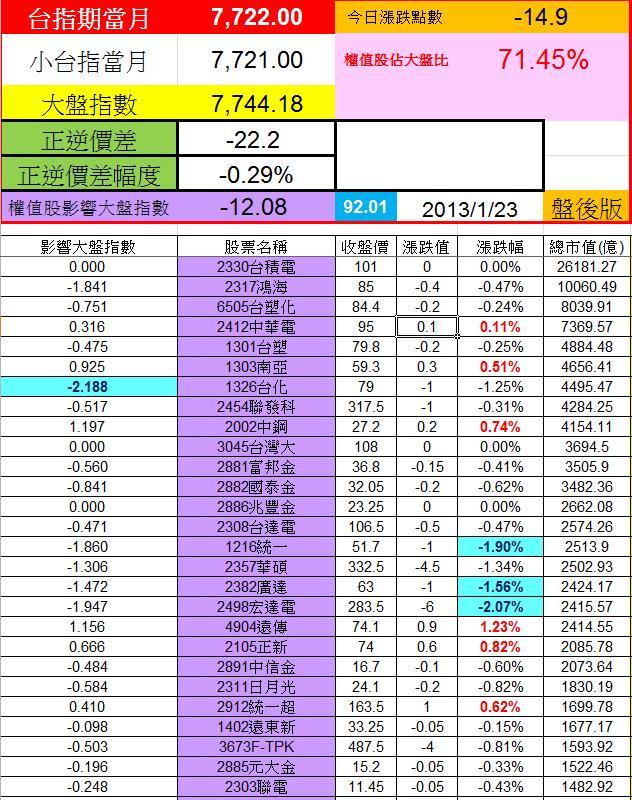20130123權值股概況