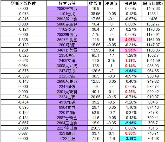 20130123權值股概況_02