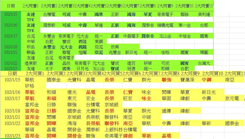 20130123權值股概況_03