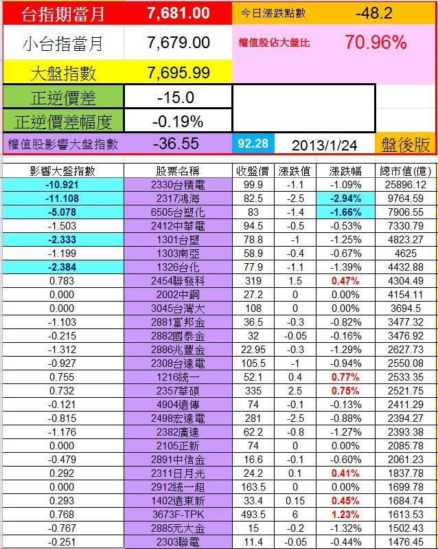 20130124權值股概況