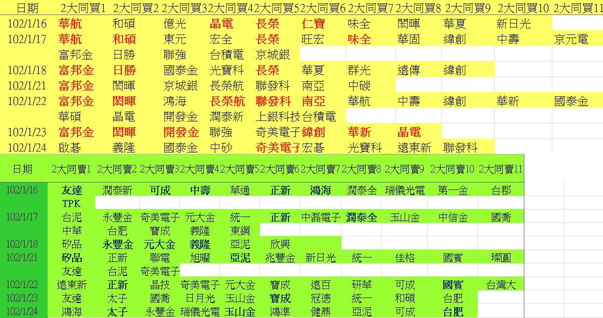 20130124權值股概況_03