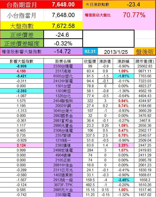 20130125權值股概況