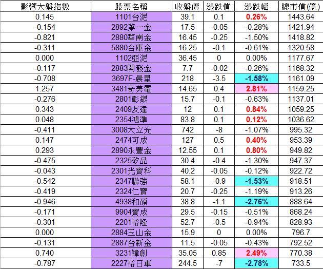 20130125權值股概況_02