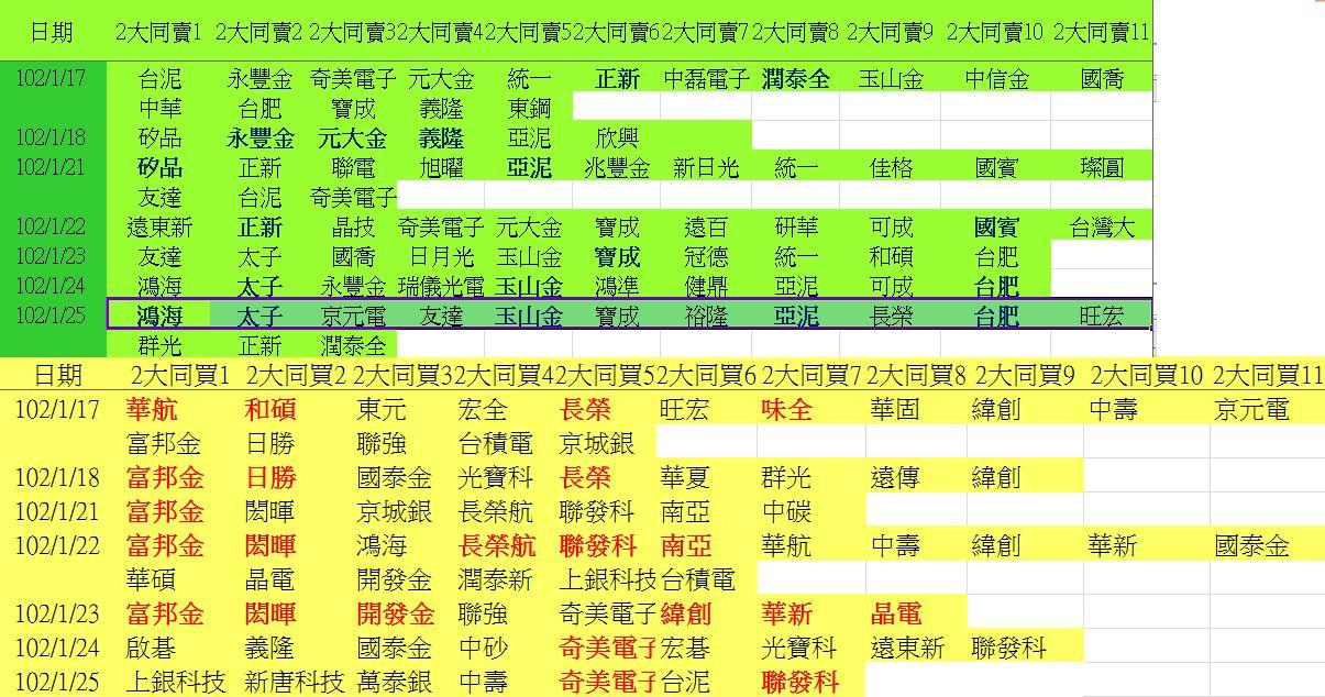 20130125權值股概況_03