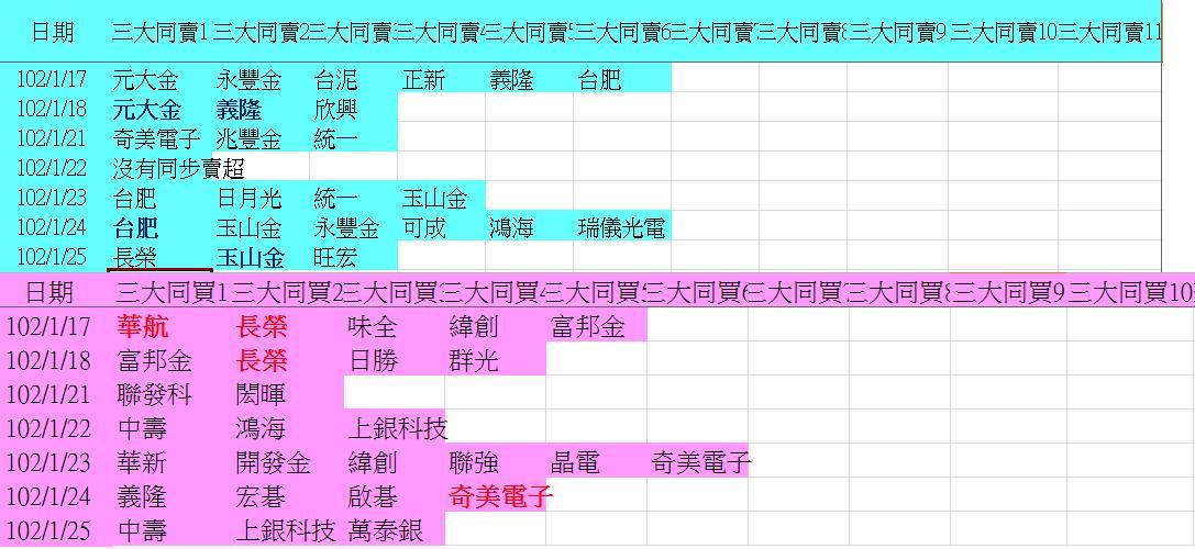 20130125權值股概況_04