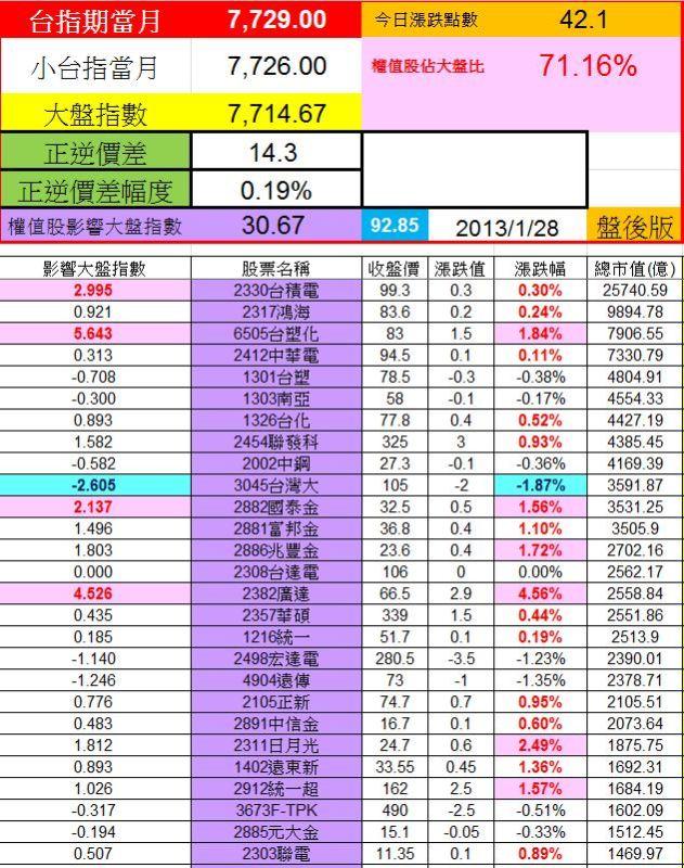 20130128權值股概況