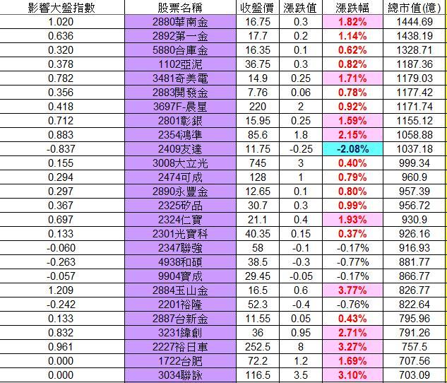 20130128權值股概況_02