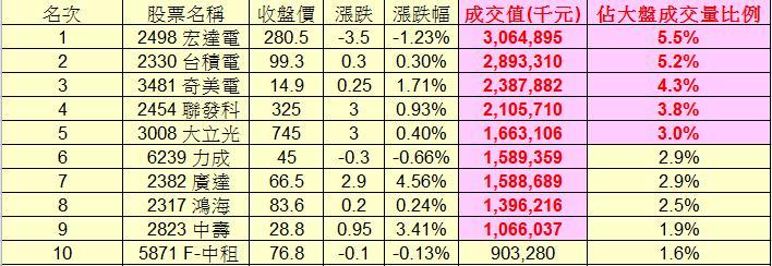 20130128權值股概況_03
