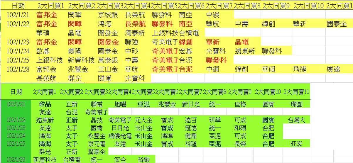 20130128權值股概況_04