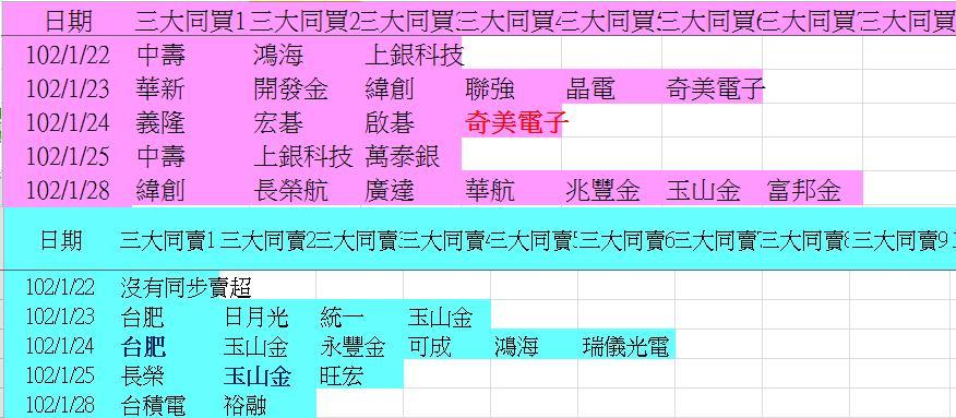 20130128權值股概況_05