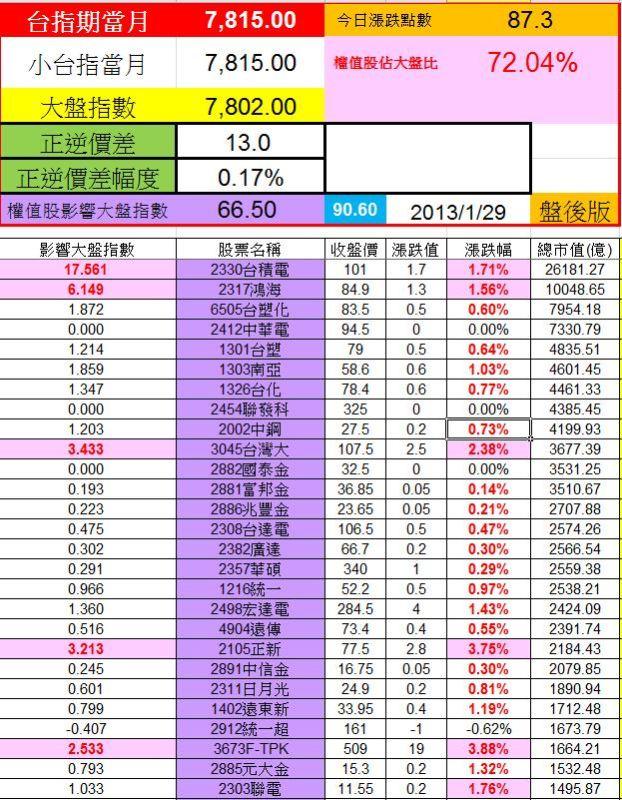 20130129權值股概況&法人共同買賣超
