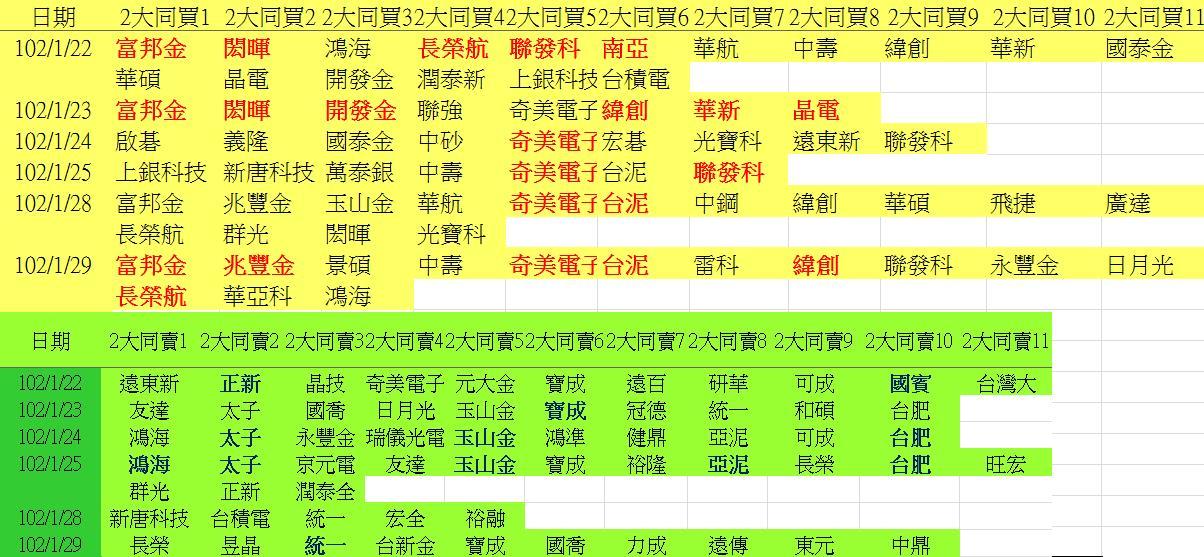 20130129權值股概況&法人共同買賣超_04