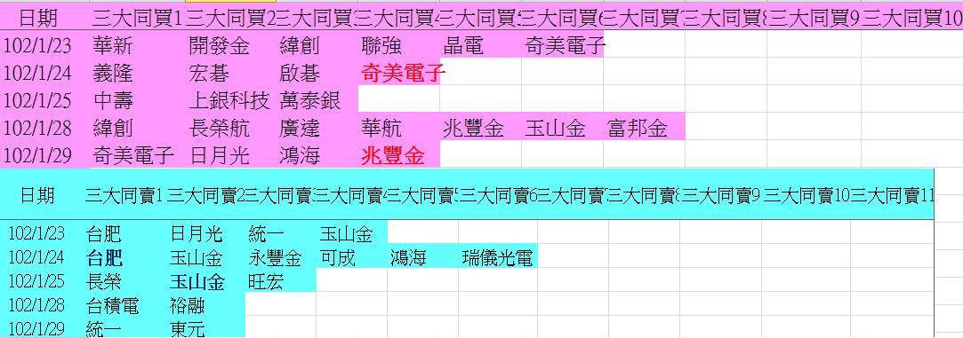 20130129權值股概況&法人共同買賣超_05