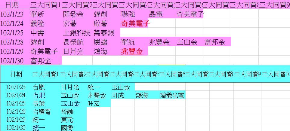 20130130權值股概況&法人共同買賣超_04