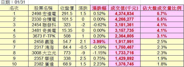 20130131權值股概況&法人共同買賣超_03