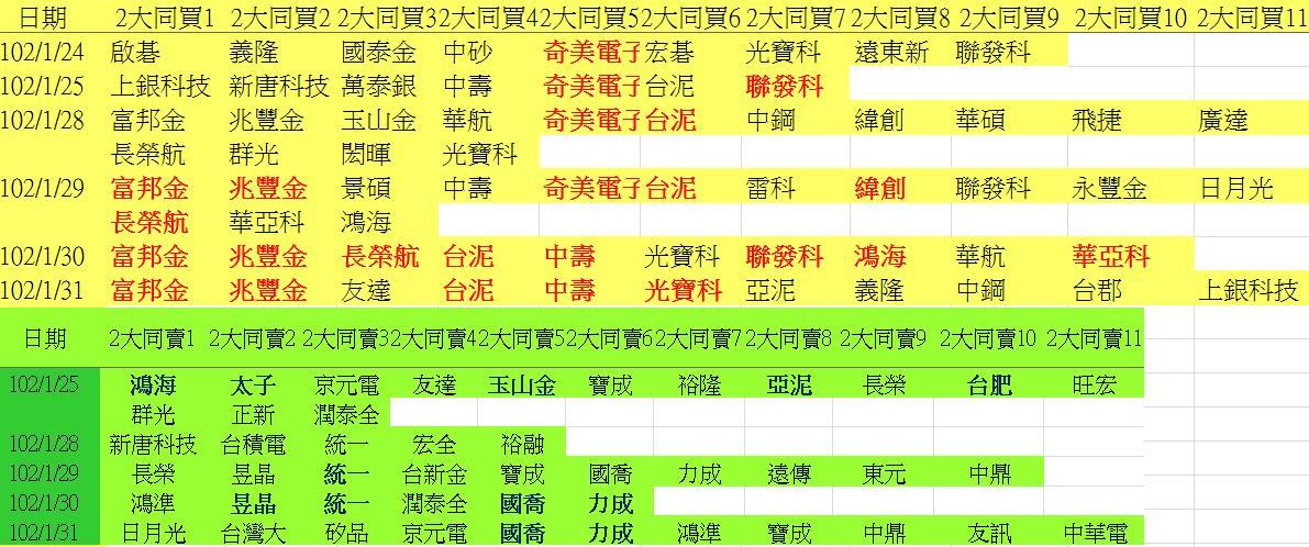 20130131權值股概況&法人共同買賣超_04